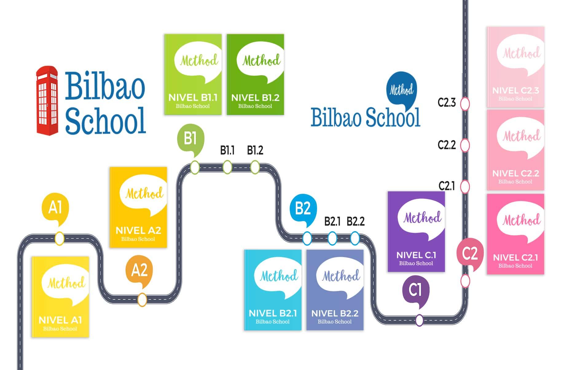 Bilbao School